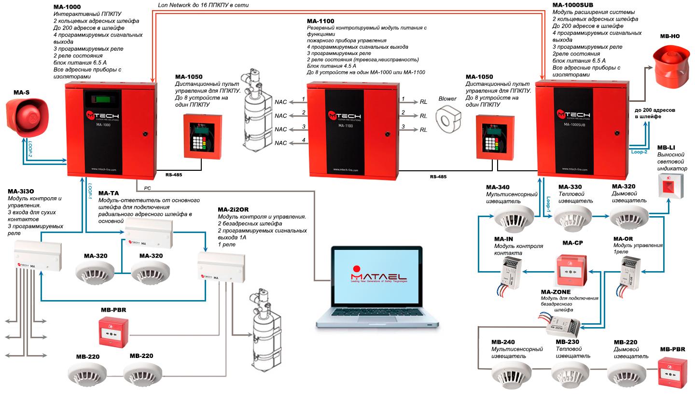 Установка пожарных сигнализаций схема