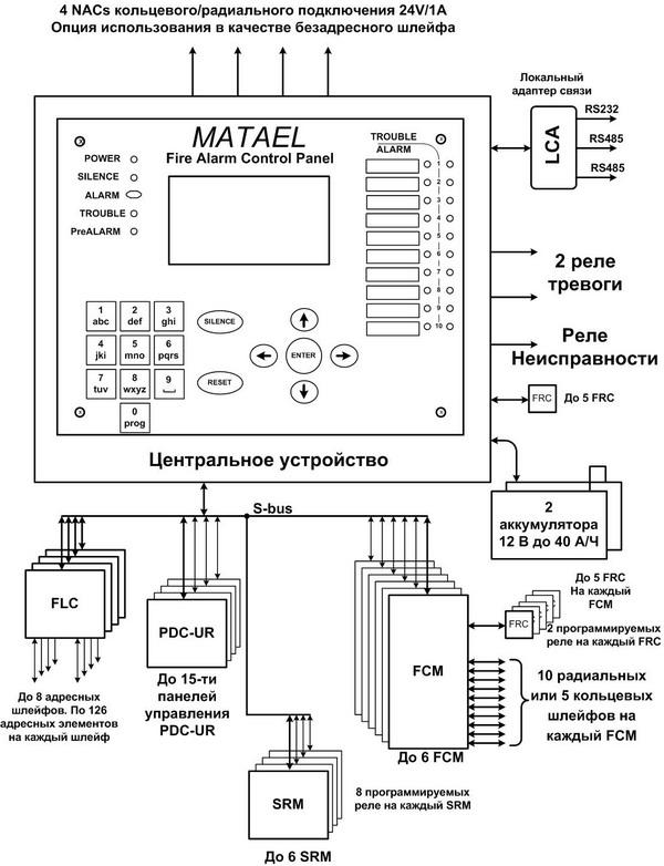 Блок-схема полной конфигурации